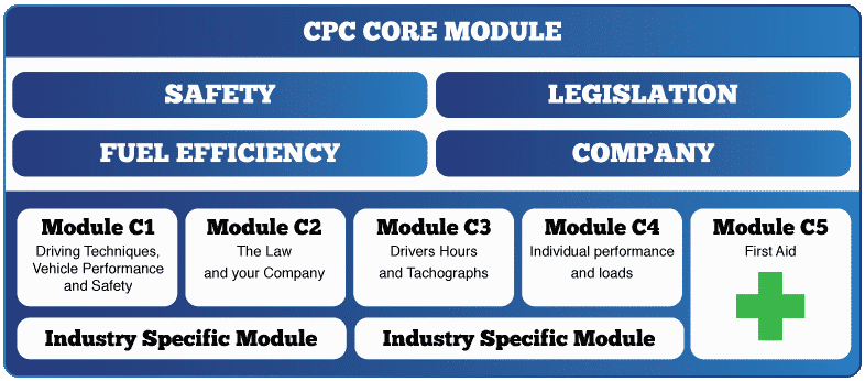 cpc driver training courses certification chart